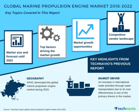 Technavio has published a new market research report on the global marine propulsion engine market from 2018-2022. (Graphic: Business Wire)