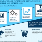 Global Paper and Paperboard Container and Packaging Market – New Research Report by Technavio