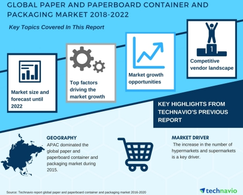 Technavio has published a new market research report on the global paper and paperboard container and packaging market from 2018-2022. (Graphic: Business Wire)