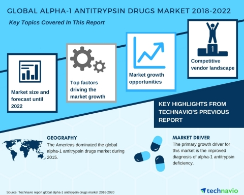 Technavio has published a new market research report on the global alpha-1 antitrypsin drugs market from 2018-2022. (Graphic: Business Wire)