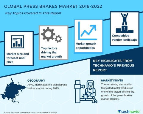 Technavio has published a new market research report on the global press brakes market from 2018-2022. (Graphic: Business Wire)
