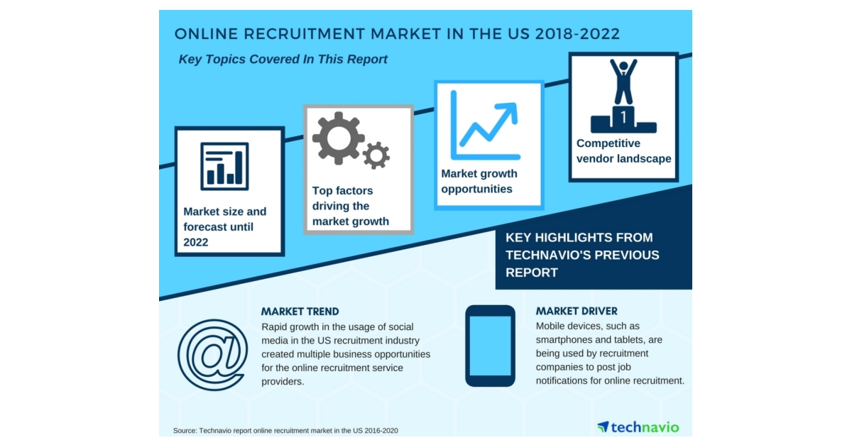 Online Recruitment Market in the US - Growth Opportunities