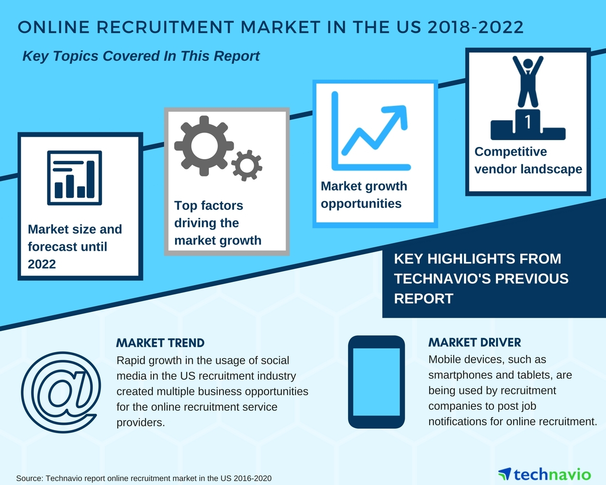 Online Recruitment Market in the US - Growth Opportunities ...
