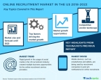 Technavio has published a new market research report on the online recruitment market in the US from 2018-2022. (Graphic: Business Wire)