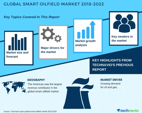 Technavio has published a new market research report on the global smart oilfield market from 2018-2022. (Graphic: Business Wire)