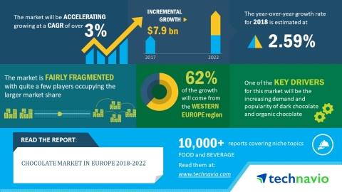 Technavio has published a new market research report on the chocolate market in Europe from 2018-2022. (Graphic: Business Wire)