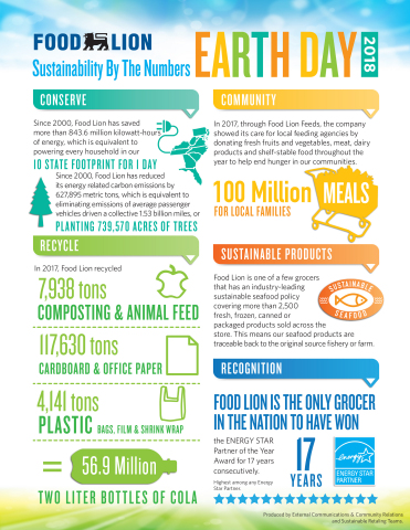 Food Lion Celebrates Sustainability Progress in Honor of Earth Day