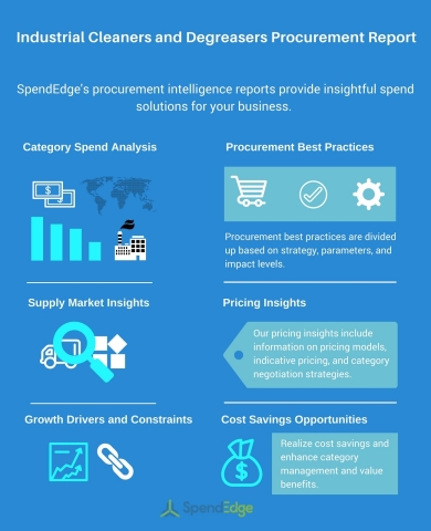 Industrial Cleaners and Degreasers Procurement Report (Graphic: Business Wire)