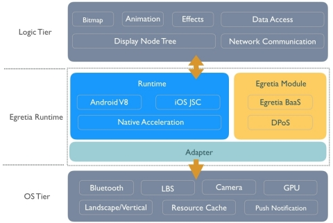 Egret Runtime Architecture (Photo: Business Wire)