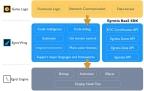 HTML5 Blockchain Engine Architecture (Photo: Business Wire)