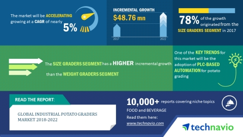 Technavio has published a new market research report on the global industrial potato graders market from 2018-2022. (Graphic: Business Wire)