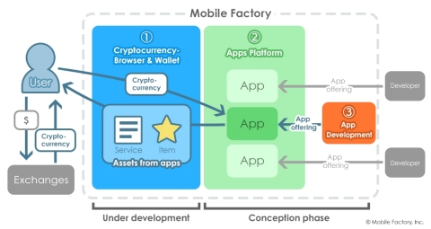 Browser & wallet service and platform concept (Graphic: Business Wire)