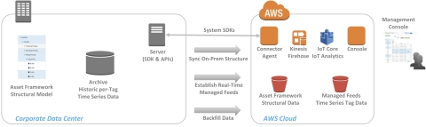 Industrial Time Series Data Connector Architecture (Graphic: Business Wire)