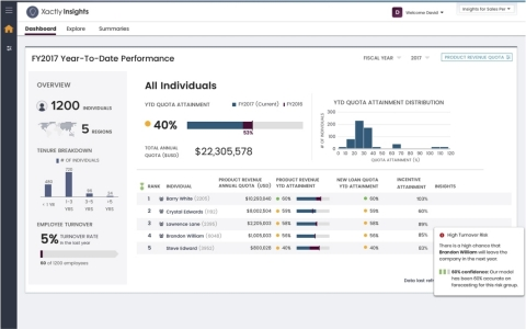 New predictive intelligence capabilities from Xactly Insights help identify potential sales rep attrition. (Graphic: Business Wire)