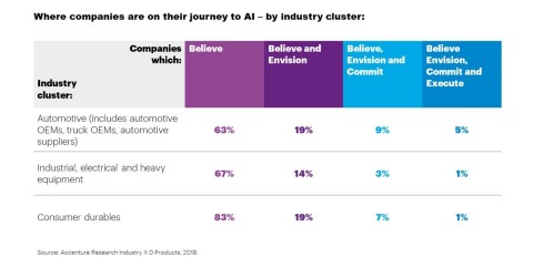 Companies progress along the four stages of Accenture's 'AI journey'