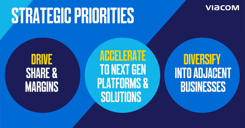 In the quarter, Viacom accelerated progress against its three strategic priorities for growth. (Credit: Viacom)