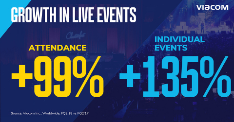 Viacom continues to strengthen its live events business, doubling global attendance in the quarter. (Credit: Viacom)