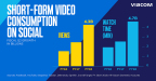 Short-Form Video Consumption Caption: Viacom brands continue to drive significant gains in social views and watch time through original digital video content. (Credit: Viacom)