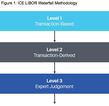 Figure 1: ICE LIBOR Waterfall Methodology