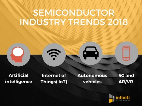 What Does 2018 Have in Store for the Semiconductor Industry (Graphic: Business Wire)