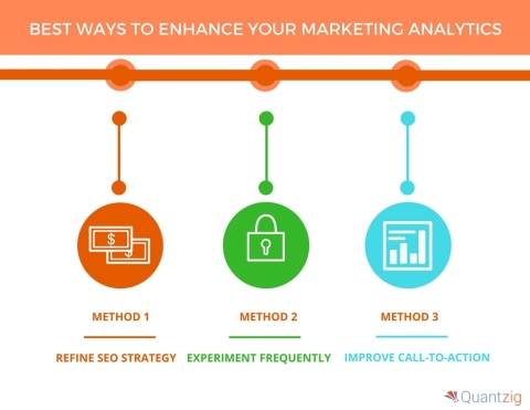5 Ways to Enhance Your Marketing Analytics. (Graphic: Business Wire)