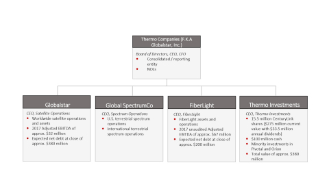 Globalstar to Merge with Metro Fiber Provider FiberLight and Acquire Other Assets in Stock Transaction (Graphic: Business Wire)