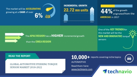 Technavio has announced a new market research report on the global automotive steering torque sensor market from 2018-2022. (Graphic: Business Wire)