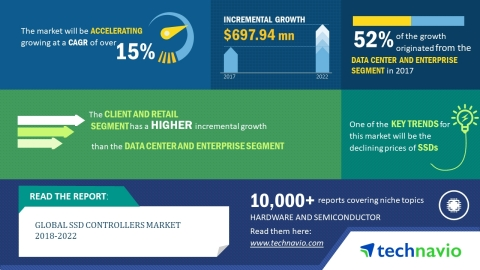 Technavio has announced a new market research report on the global SSD controllers market from 2018-2022. (Graphic: Business Wire)