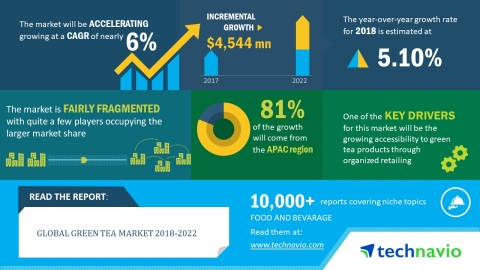 Technavio has published a new market research report on the global green tea market from 2018-2022. (Graphic: Business Wire)