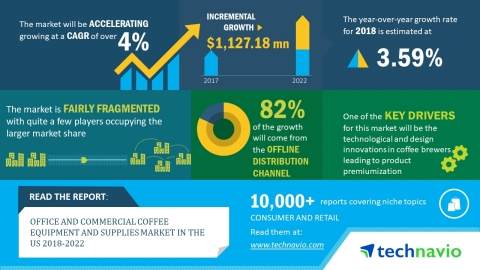 Technavio has published a new market research report on the office and commercial coffee equipment and supplies market in the US from 2018-2022. (Graphic: Business Wire)