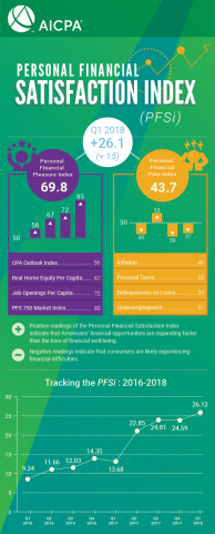 Q1 2018 PFSi By The Numbers (Graphic: Business Wire)