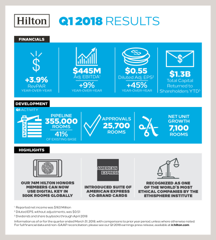 Hilton Announces Q1 2018 Earnings (Graphic: Business Wire)