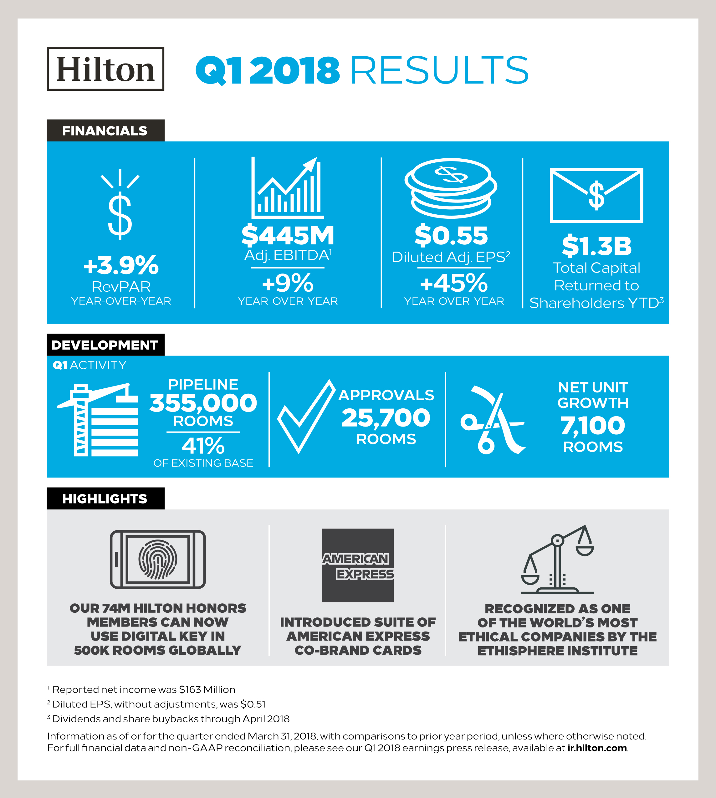 Hilton Reports First Quarter Results