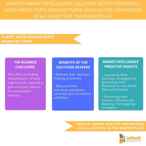 Infiniti's Market Intelligence Solution Helps a Prominent Auto Engine Parts Manufacturer Gain Holistic Knowledge of all Aspects of the Marketplace. (Graphic: Business Wire)