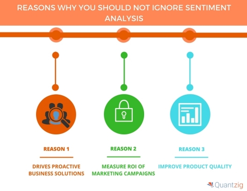 4 Reasons Why You Should Not Ignore Sentiment Analysis. (Graphic: Business Wire)