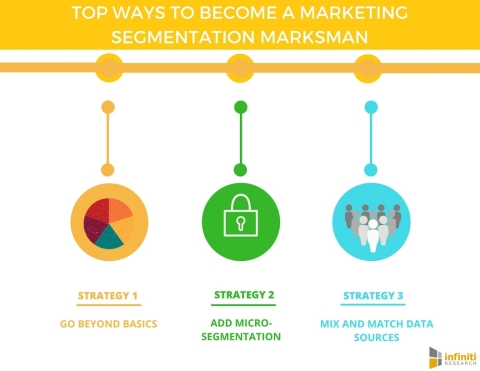 5 WAYS TO BECOME A MARKETING SEGMENTATION MARKSMAN (Graphic: Business Wire)