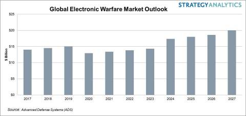 The 10 Year Global Electronic Warfare Market Outlook (Graphic: Business Wire)