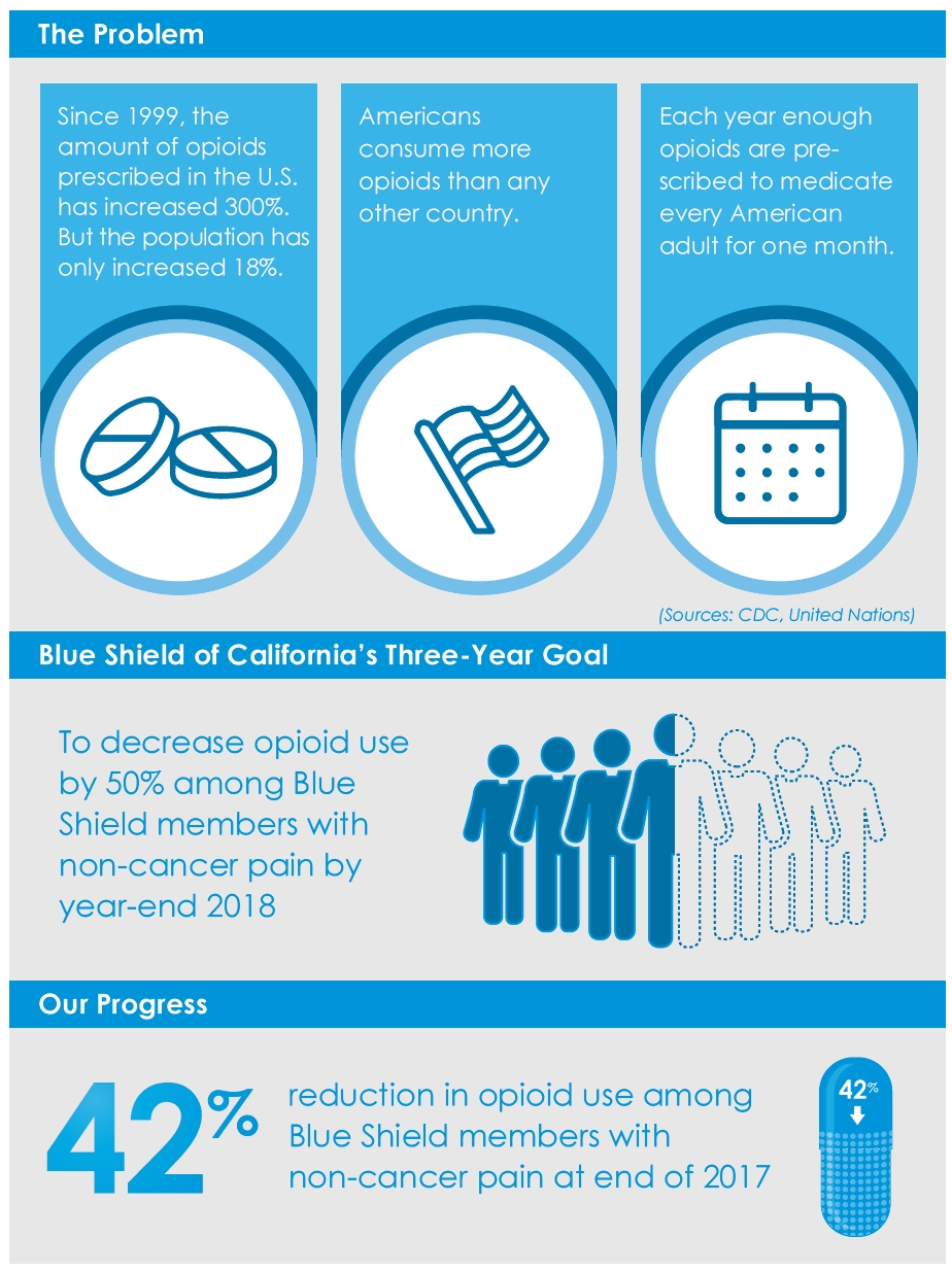 Blue Shield of California on Track to Reduce Opioid Use Among ...