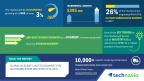 Technavio has published a new market research report on the global in-plant logistics market for automobile OEM industry from 2018-2022. (Graphic: Business Wire)