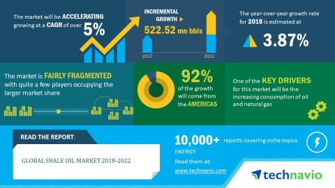 Technavio has published a new market research report on the global shale oil market from 2018-2022. (Graphic: Business Wire)