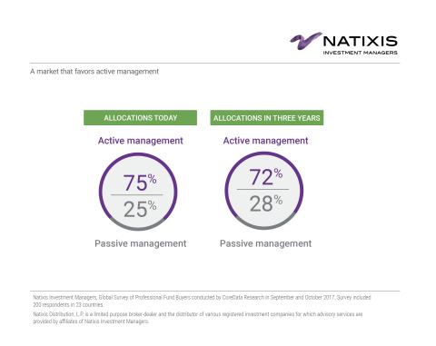 A market that favors active management (Graphic: Business Wire)