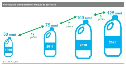 Polyethylene world demand continues to accelerate (Source: IHS Markit 2018)