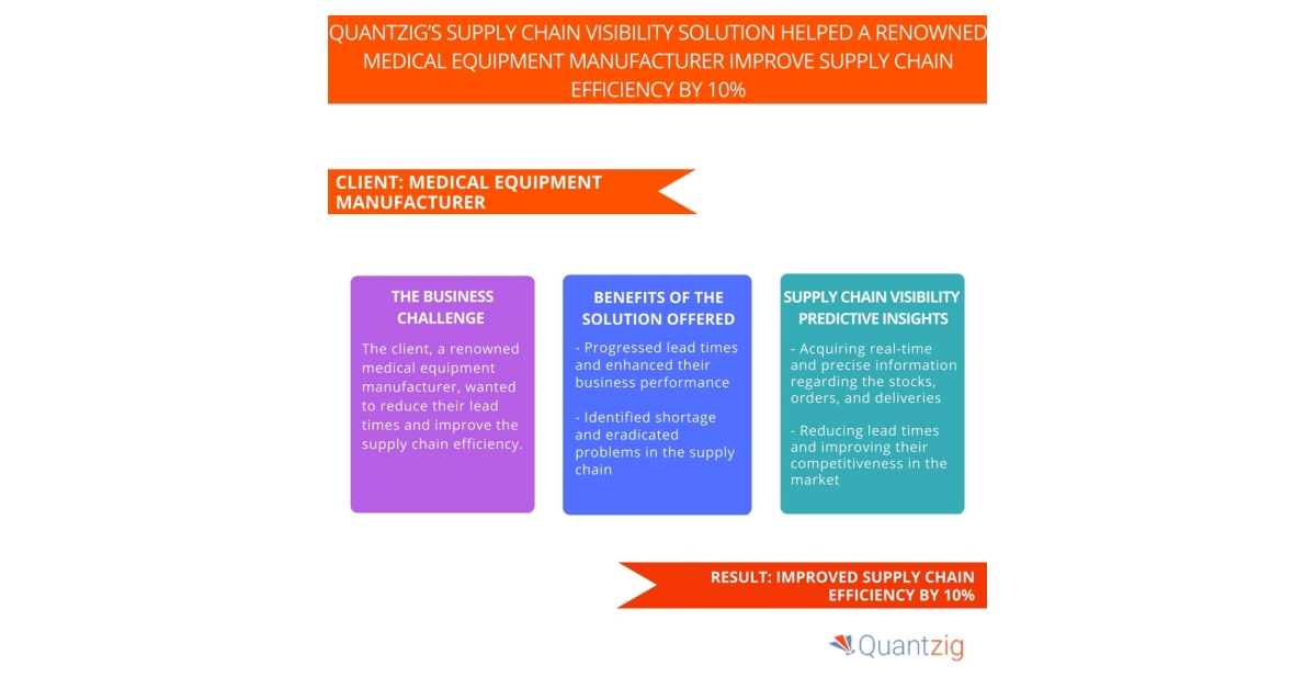 A Medical Equipment Manufacturer Improved Supply Chain