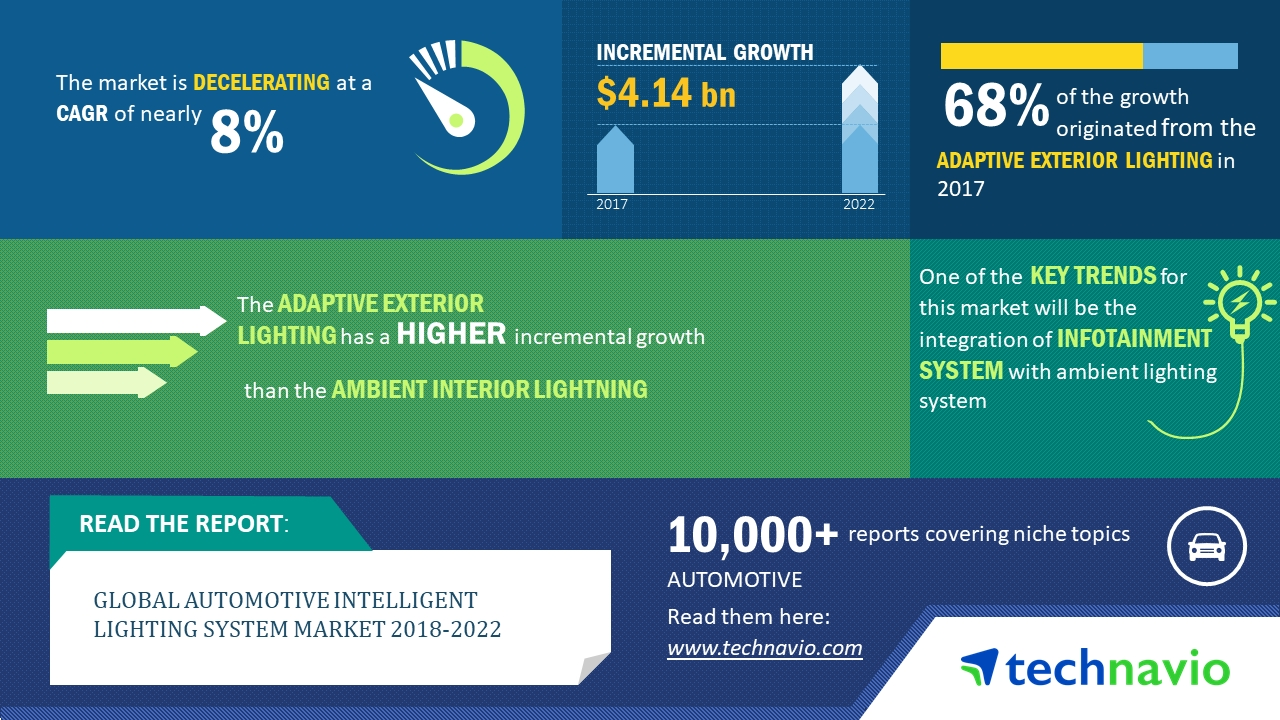 global automotive lighting market size Automotive lighting market is expected to reach $337 billion by 2020 → 3 responses to global led lighting trends reveal significant growth and product development.