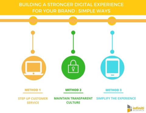 Building a Stronger Digital Experience (Graphic: Business Wire)