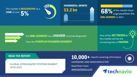 Technavio has published a new market research report on the global lithography systems market from 2018-2022. (Graphic: Business Wire)