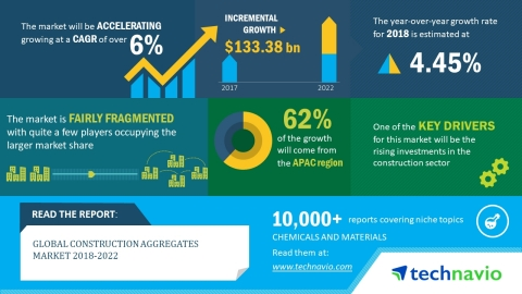 Technavio has published a new market research report on the global construction aggregates market from 2018-2022. (Graphic: Business Wire)