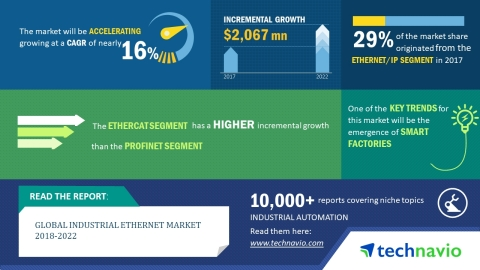 Technavio has published a new market research report on the global industrial Ethernet market from 2018-2022. (Graphic: Business Wire)