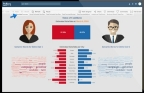 ZimGo Polling compares candidate sentiment in near real time. (Graphic: Business Wire)