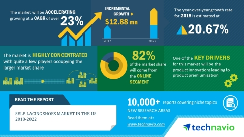 Technavio has published a new market research report on the self-lacing shoes market in the US from 2018-2022. (Graphic: Business Wire)